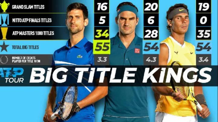 Djokovic supera los grandes títulos de Federer y Nadal