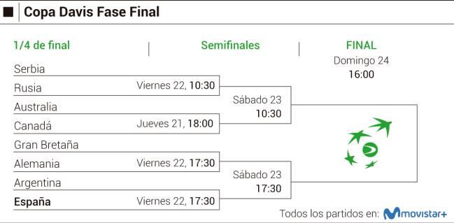 Copa Davis 2019: cuadro, horarios, calendario y cruces de ...