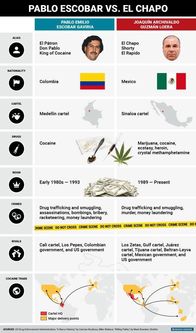 Pablo Escobar Vs Chapo >> Pablo Escobar Vs El Chapo Gúzman, ¿quién fue 'mejor' narcotraficante? - AS.com