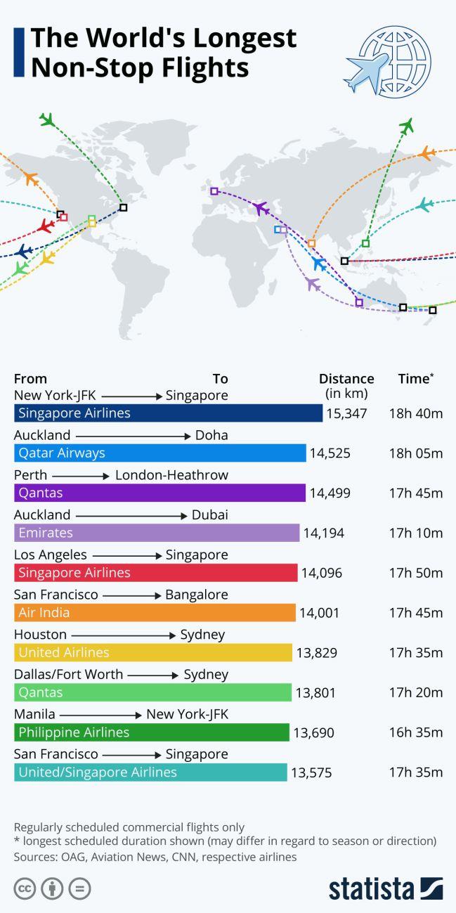vuelos, destinos, turismo