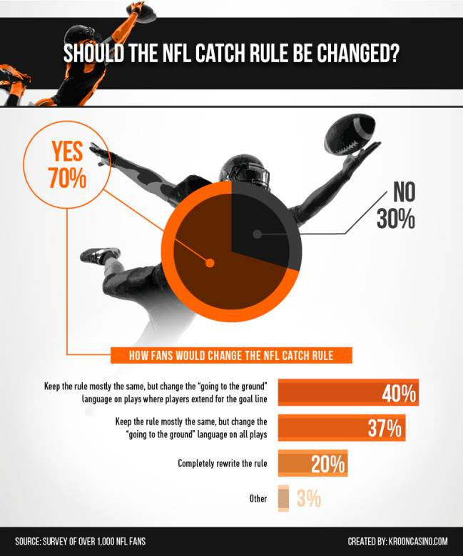 Should the NFL catch rule be changed?