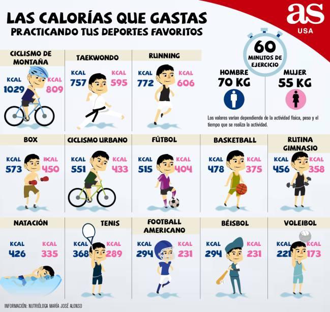 Qué Deporte Es El Que Te Ayuda A Quemar Más Calorías As Usa