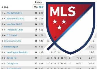Quedan dos boletos para los playoffs de la MLS