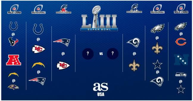 Playoffs De La Temporada 2018 Calendario Cuadro Y Resultados As Usa