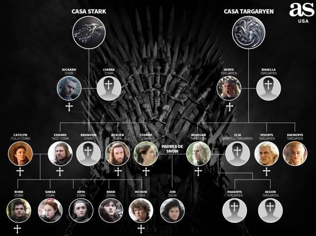 La Relación Familiar Entre Jon Snow Y Daenerys Targaryen As Usa