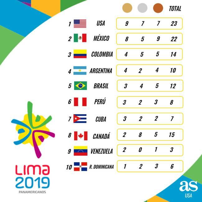 Juegos Panamericanos 2019 Calendario.Medallero Actualizado De Los Juegos Panamericanos As Usa